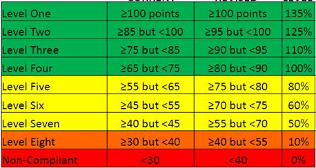 BEE Codes Chart