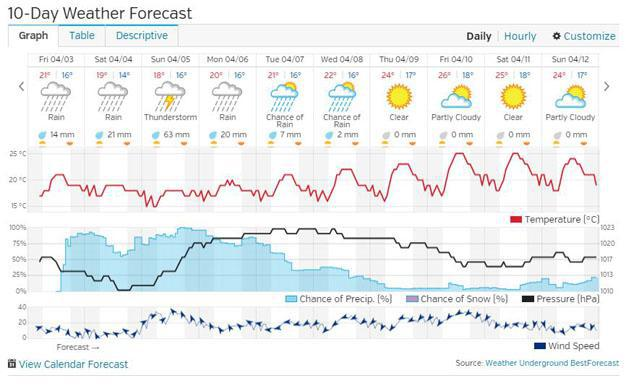 Today s detailed forecast and 10 day overview news - Weather forecast port elizabeth 14 days ...