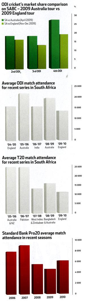 ODI's cricket's market share comparison on SABC - 2009 Australia tour vs 2009 England tour