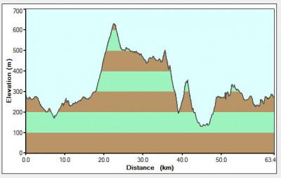Eselfontein Farm MTB Route, Elevations