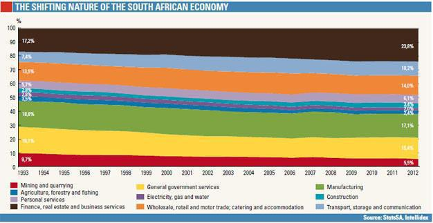 Shifting nature of the SA economy by sector