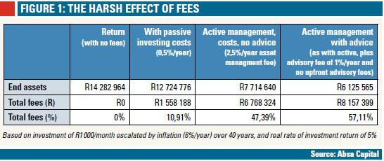 The harsh effect of fees