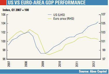 US vs Euro-Area GDP Performance