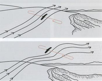Vultures using slope (below) lift tack back and forth across the direction of the wind in order to gain height. The same pattern of flight exploits wave lieft (bottom) on the leeward side of a slope.