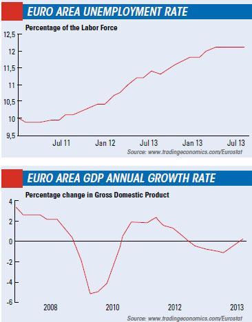 Eurozone economic indicators