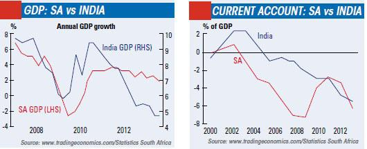 Graph SA versus India Economy