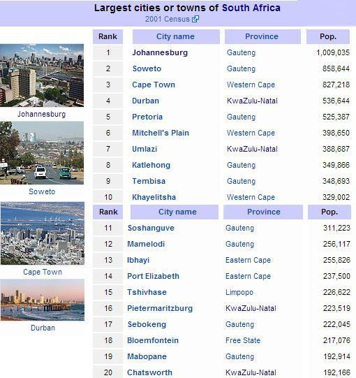 Largest cities and towns in South Africa
