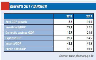 Kenya 2017 targets