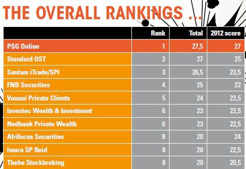 Overall rankings of best stockbrokers in SA