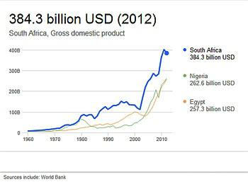 South African Gross Domestic Product