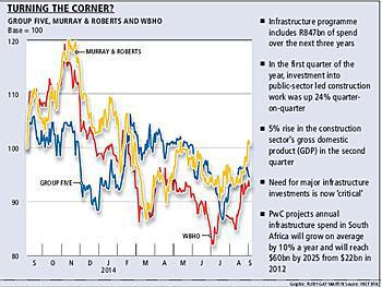 South Africa » Blog Archive » Construction set to gain from