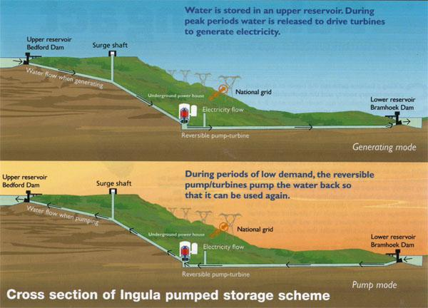 Two cross sections showing how Eskom's latest pumped storage scheme works. When the need arises, Ingula can generate power in two and a half minutes, and be in sync with the grid in five.