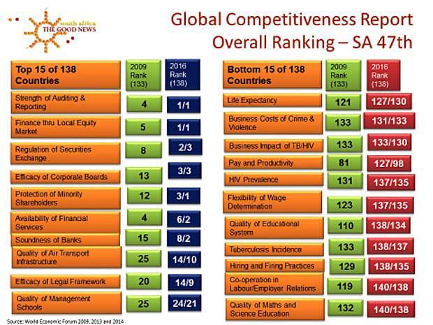 diagram-global-competitiveness-sa-good-news