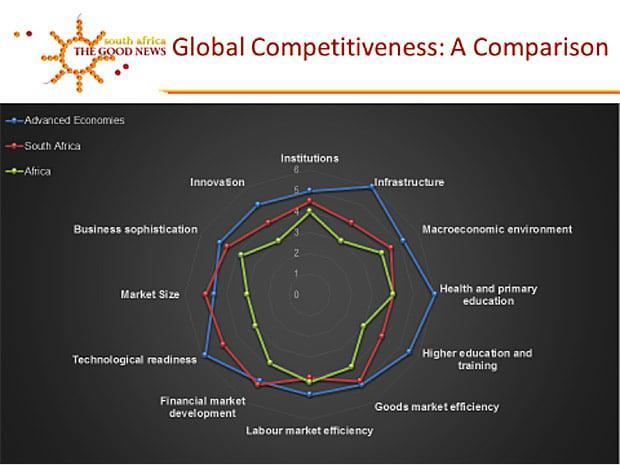 global-competitiveness-sa-good-news