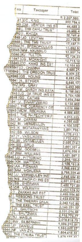 Noseweek Sars list