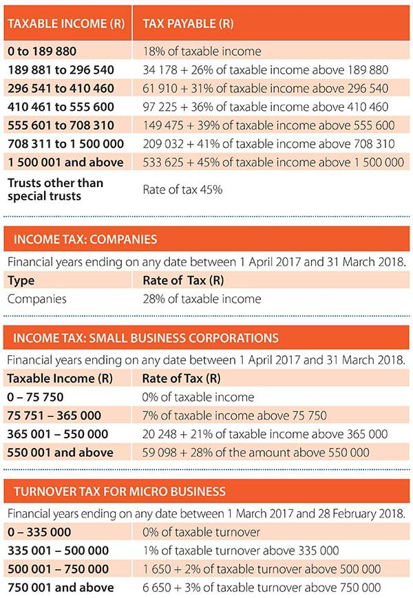 540 Tax Table