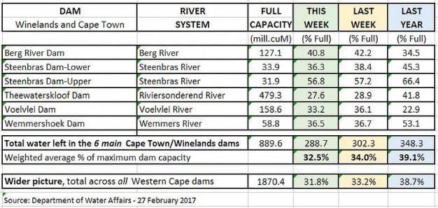 Paarl » Blog Archive » Dams – Latest levels: Winelands and