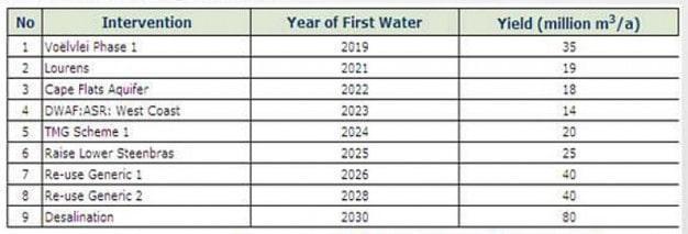 water-supplies-development-options