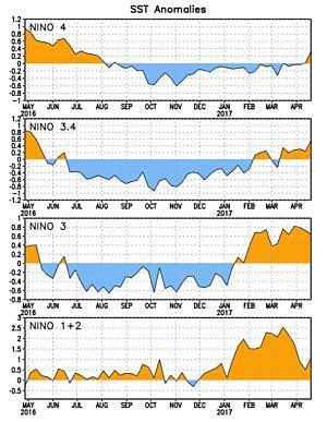 forecast-25apr-enso