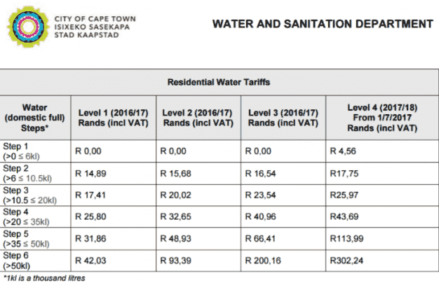 water_and_sanitation_restriction_tariffs-a