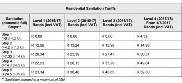 water_and_sanitation_restriction_tariffs-pdf-b