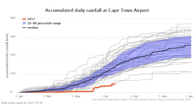www-csag-uct-ac-za-current-seasons-rainfall-in-cape-town-24jul17