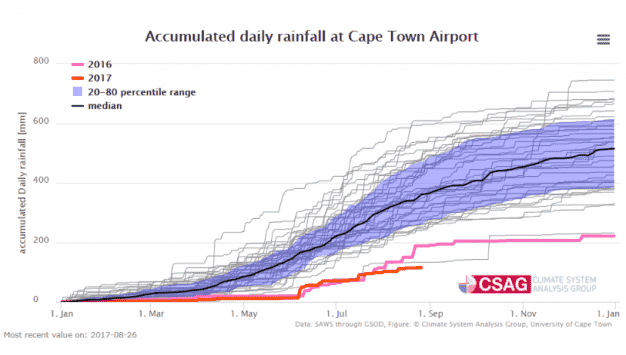 www-csag-uct-ac-za-current-seasons-rainfall-in-cape-town-28aug17