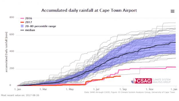 www-csag-uct-ac-za-current-seasons-rainfall-in-cape-town-28aug17