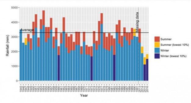 rainfall-record-dwarsberg-weather-station