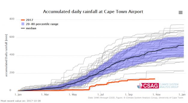 www-csag-uct-ac-za-current-seasons-rainfall-in-cape-town-30oct17