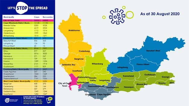 Coronavirus Update 29 August 2020 - Western Cape