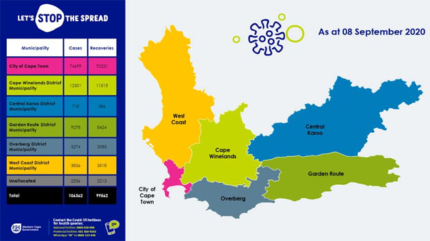 Coronavirus Update 08 September 2020 - Western Cape