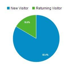 GA Percentage Visitors