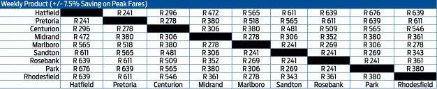 gautrain-fares-weekly-produ