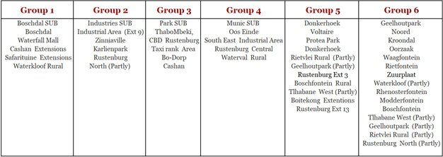 Load shedding groups Rustenburg