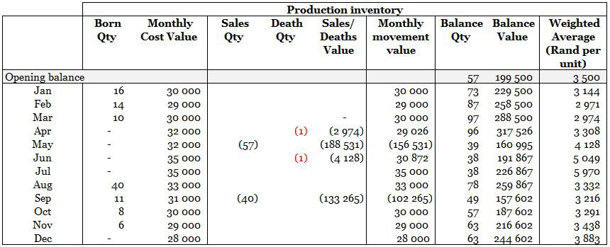 Livestock - production cost per unit