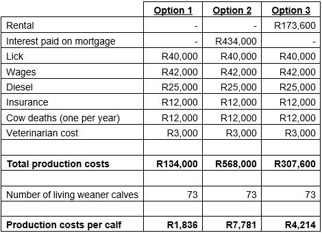 Production costs (Table 2)
