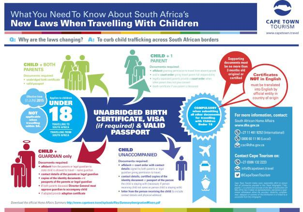 Travelling with Children - Cape Town Tourism